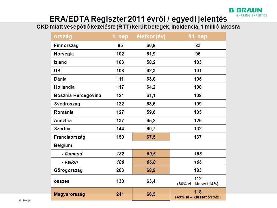 ERA/EDTA Regiszter 2011 évről / egyedi jelentés CKD miatt vesepótló kezelésre (RTT) került betegek, incidencia, 1 millió lakosra