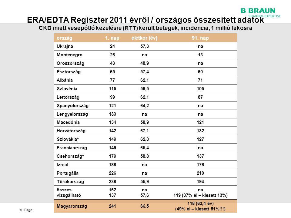 ERA/EDTA Regiszter 2011 évről / országos összesített adatok CKD miatt vesepótló kezelésre (RTT) került betegek, incidencia, 1 millió lakosra
