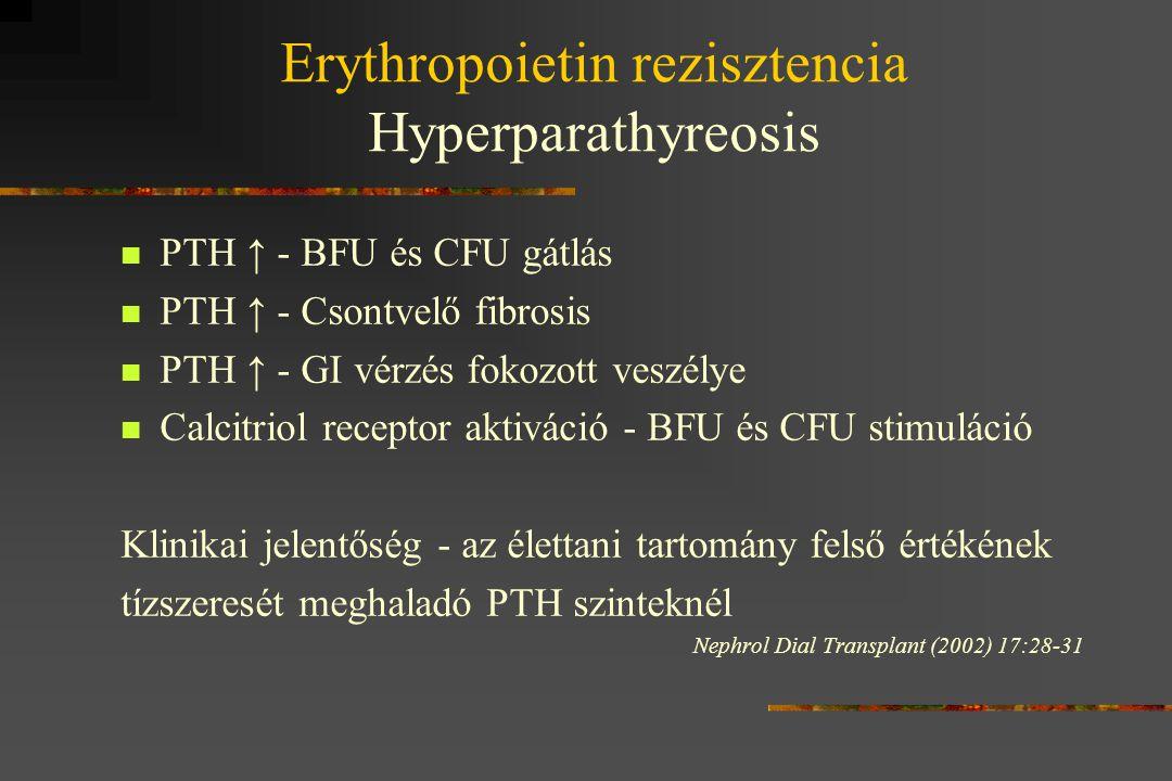 Erythropoietin rezisztencia Hyperparathyreosis