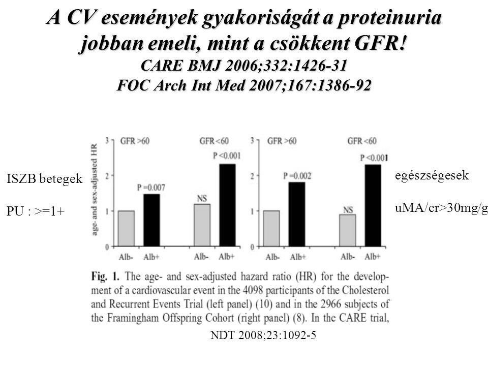 A CV események gyakoriságát a proteinuria jobban emeli, mint a csökkent GFR! CARE BMJ 2006;332:1426-31 FOC Arch Int Med 2007;167:1386-92