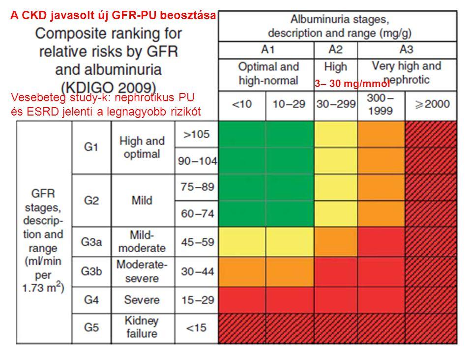 A CKD javasolt új GFR-PU beosztása