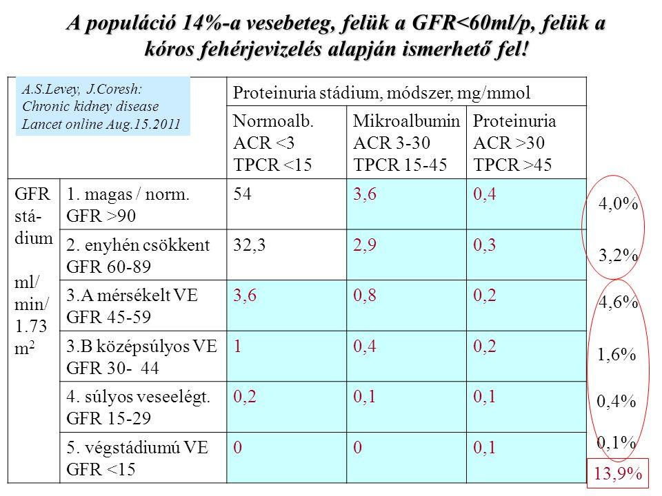 A populáció 14%-a vesebeteg, felük a GFR<60ml/p, felük a kóros fehérjevizelés alapján ismerhető fel!