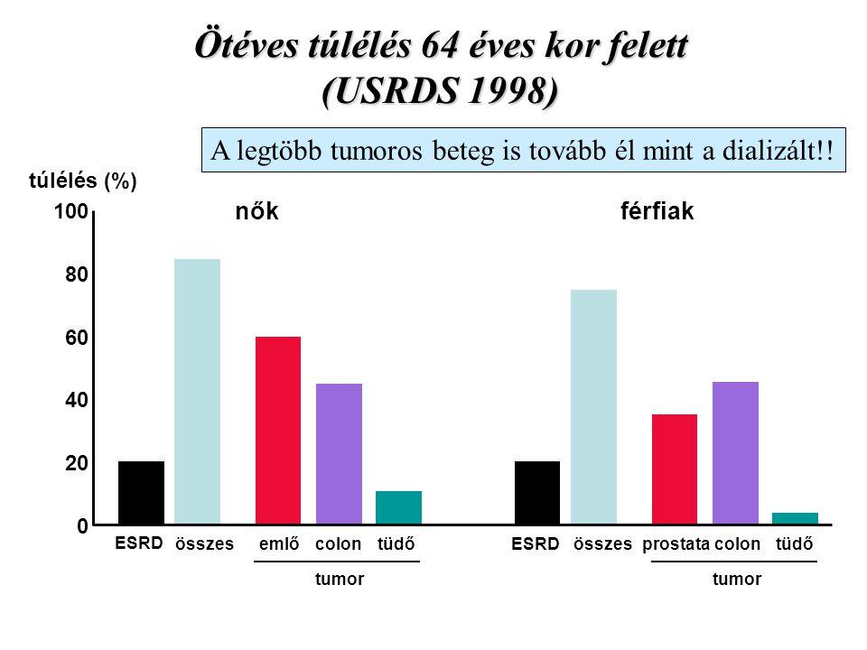 Ötéves túlélés 64 éves kor felett (USRDS 1998)