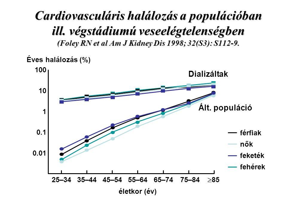 Cardiovasculáris halálozás a populációban ill