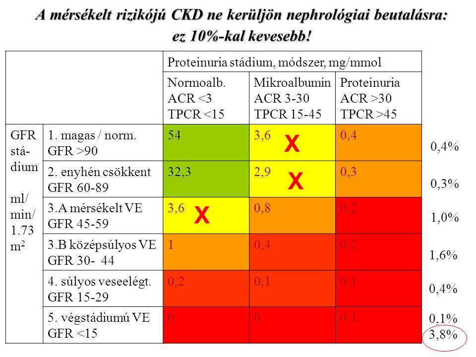 A mérsékelt rizikójú CKD ne kerüljön nephrológiai beutalásra: ez 10%-kal kevesebb!