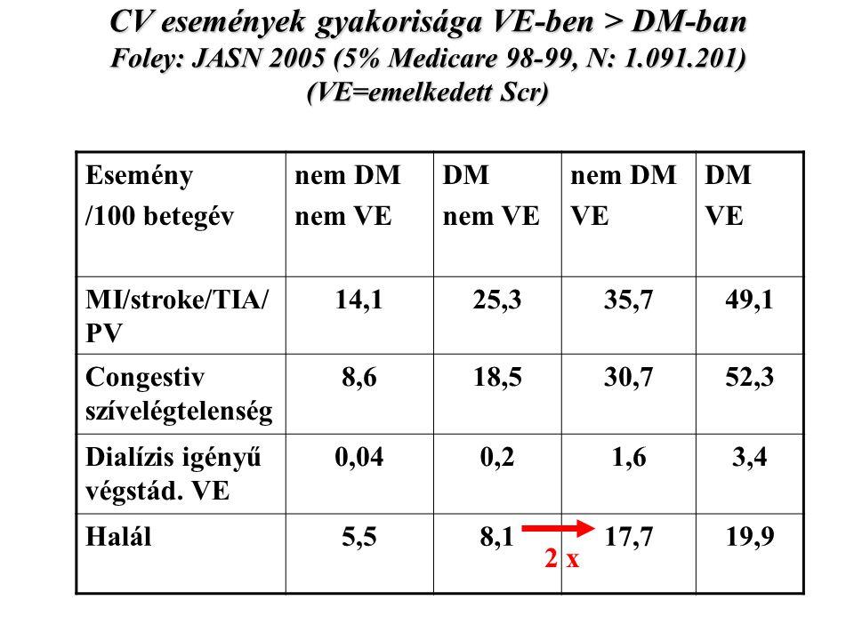 CV események gyakorisága VE-ben > DM-ban Foley: JASN 2005 (5% Medicare 98-99, N: 1.091.201) (VE=emelkedett Scr)
