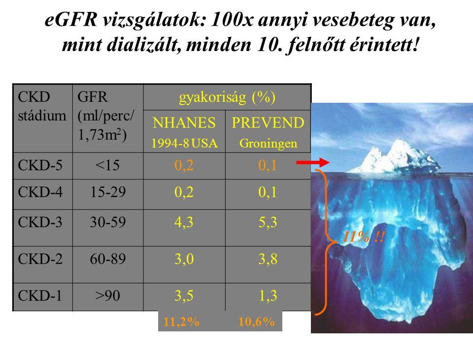 eGFR vizsgálatok: 100x annyi vesebeteg van, mint dializált, minden 10