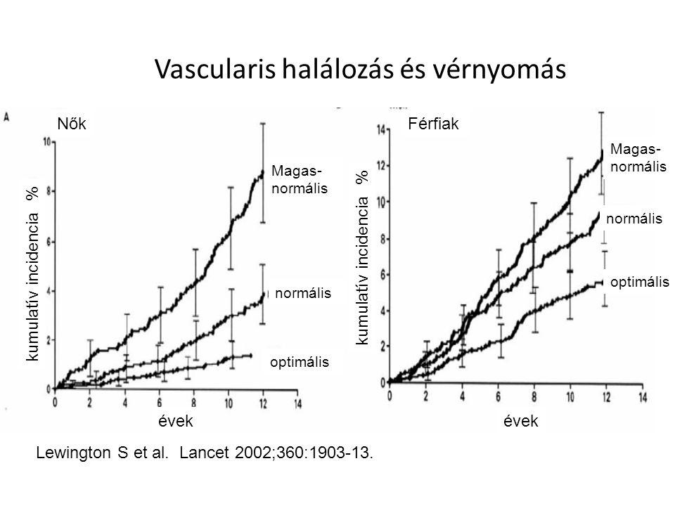 Vascularis halálozás és vérnyomás
