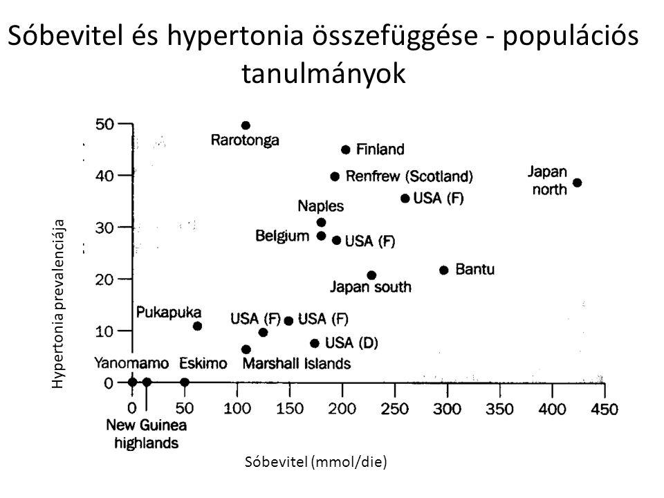 Sóbevitel és hypertonia összefüggése - populációs tanulmányok