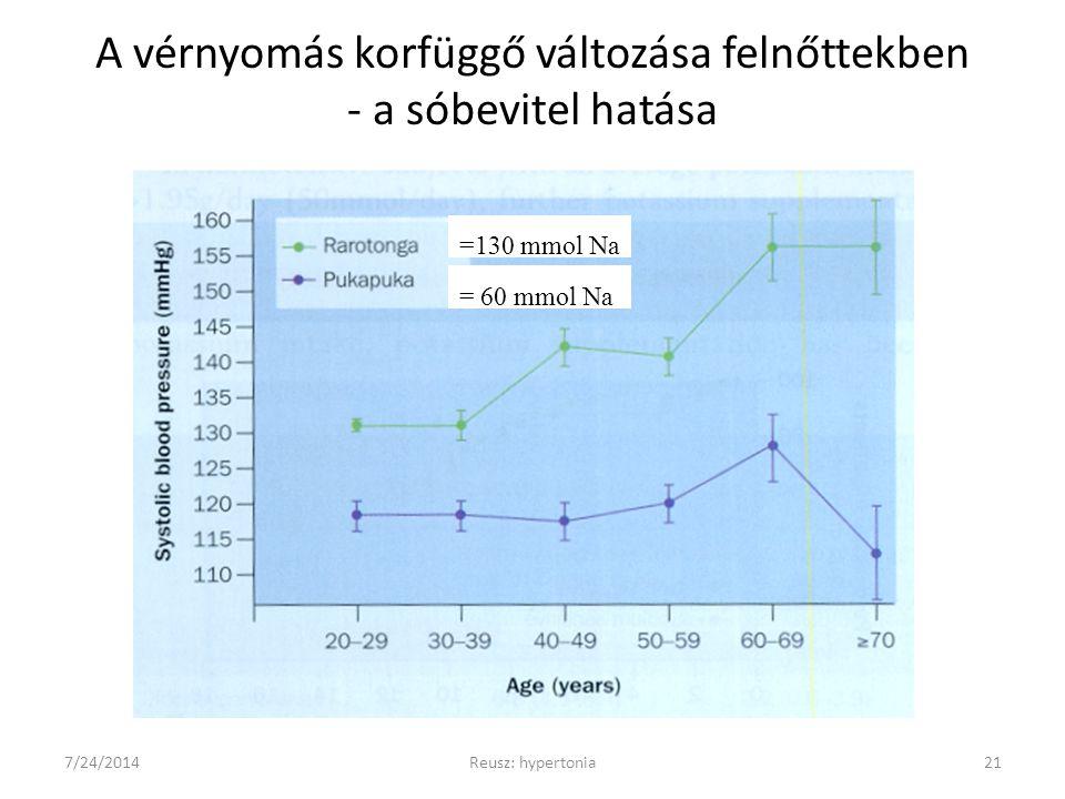 A vérnyomás korfüggő változása felnőttekben - a sóbevitel hatása