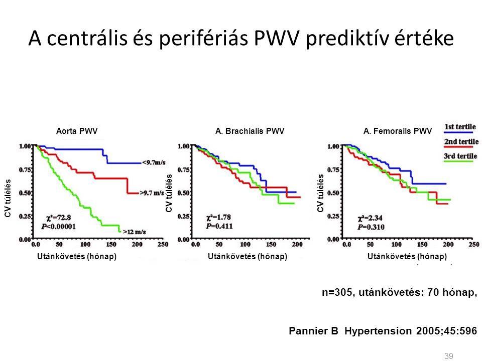 A centrális és perifériás PWV prediktív értéke