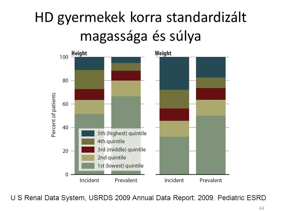 HD gyermekek korra standardizált magassága és súlya