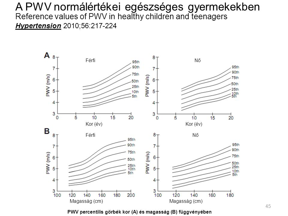 A PWV normálértékei egészséges gyermekekben