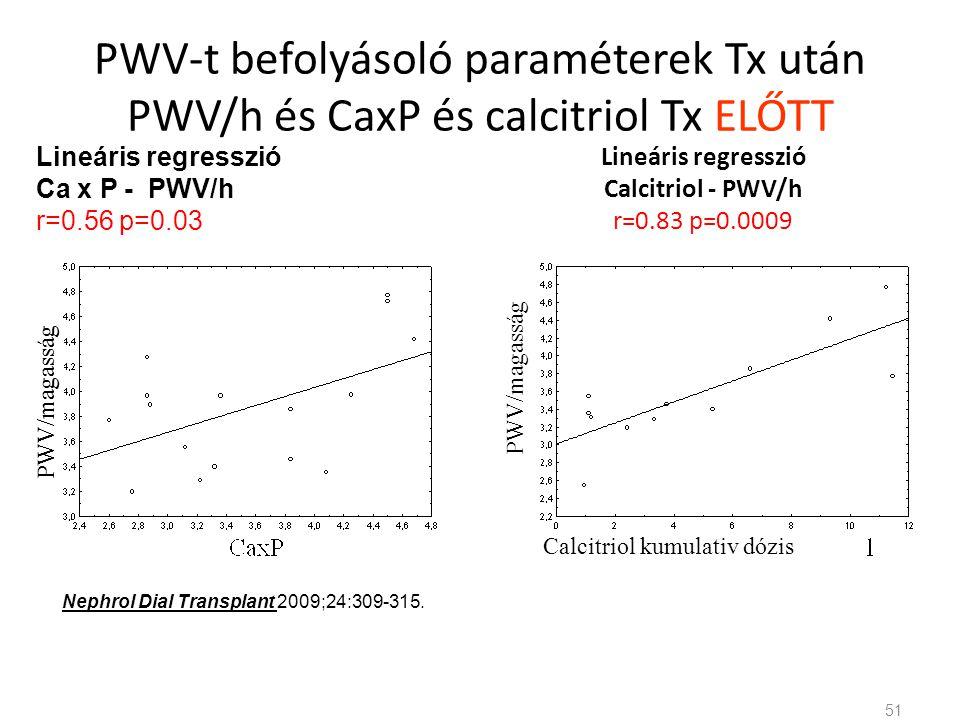 PWV-t befolyásoló paraméterek Tx után PWV/h és CaxP és calcitriol Tx ELŐTT