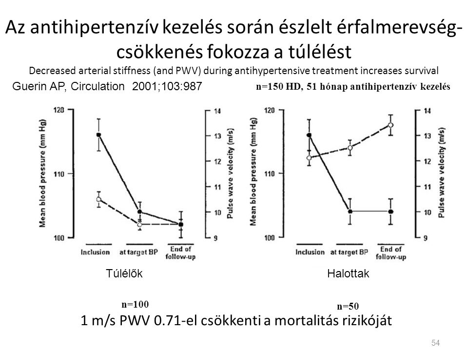 Az antihipertenzív kezelés során észlelt érfalmerevség-csökkenés fokozza a túlélést Decreased arterial stiffness (and PWV) during antihypertensive treatment increases survival
