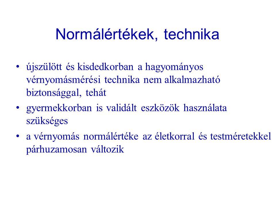 Normálértékek, technika