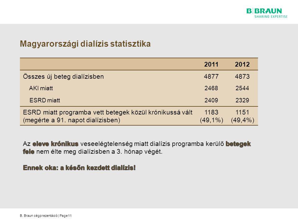 Magyarországi dialízis statisztika