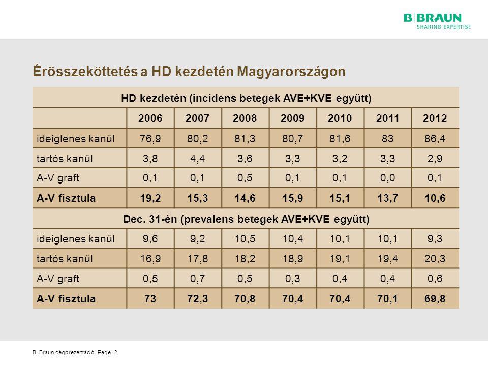 Érösszeköttetés a HD kezdetén Magyarországon