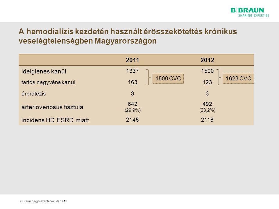 A hemodialízis kezdetén használt érösszekötettés krónikus veselégtelenségben Magyarországon