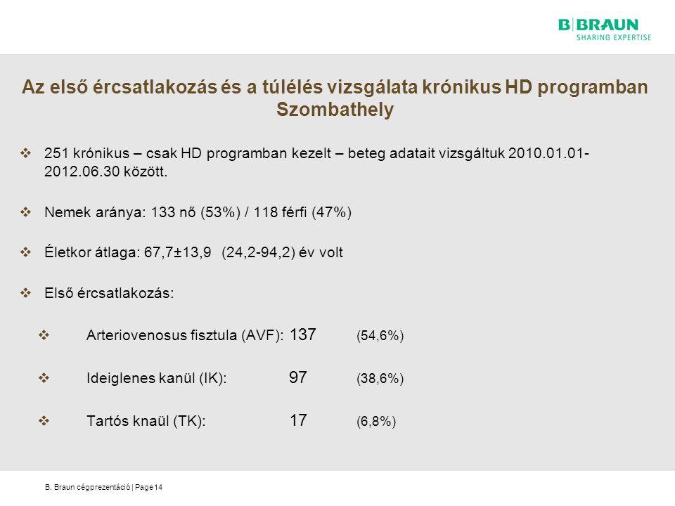 Az első ércsatlakozás és a túlélés vizsgálata krónikus HD programban Szombathely