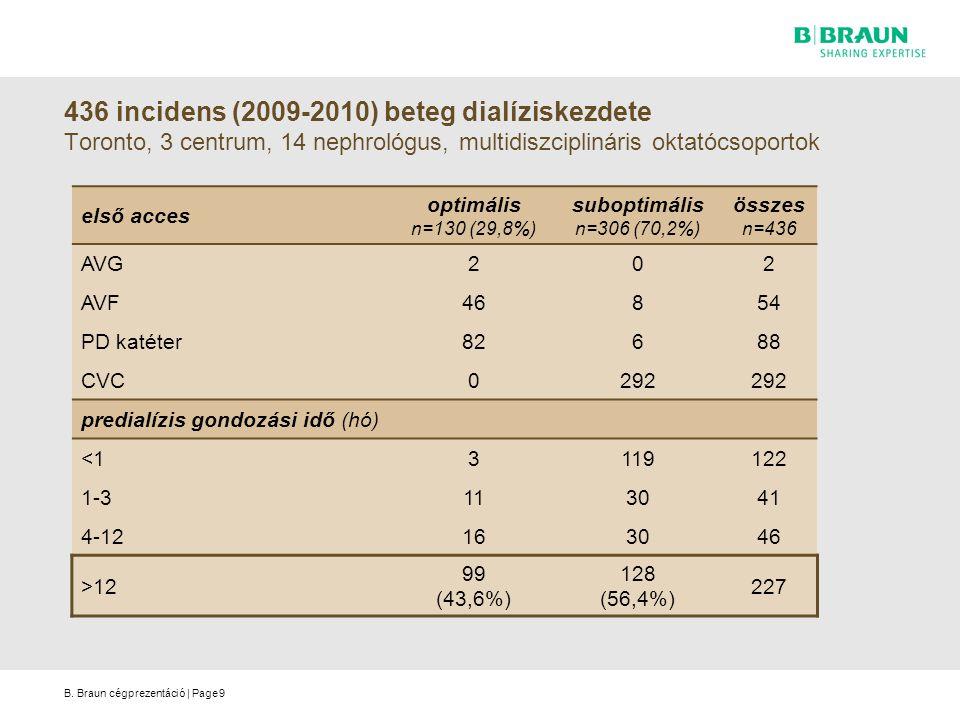 436 incidens (2009-2010) beteg dialíziskezdete Toronto, 3 centrum, 14 nephrológus, multidiszciplináris oktatócsoportok