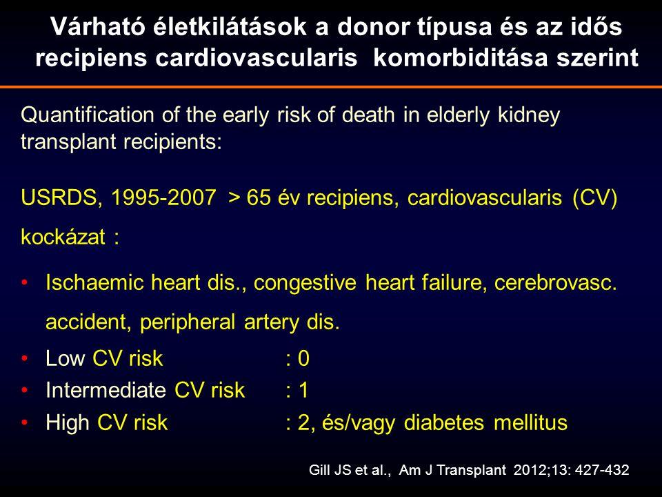 Várható életkilátások a donor típusa és az idős recipiens cardiovascularis komorbiditása szerint