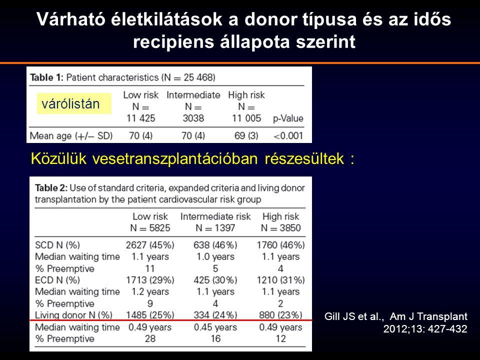 Várható életkilátások a donor típusa és az idős recipiens állapota szerint