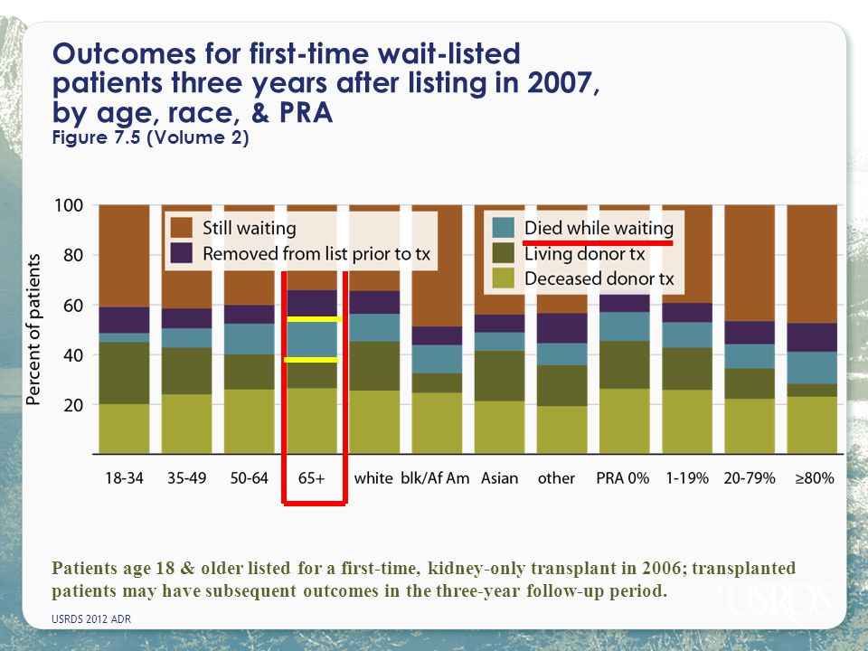 Outcomes for first-time wait-listed patients three years after listing in 2007, by age, race, & PRA Figure 7.5 (Volume 2)