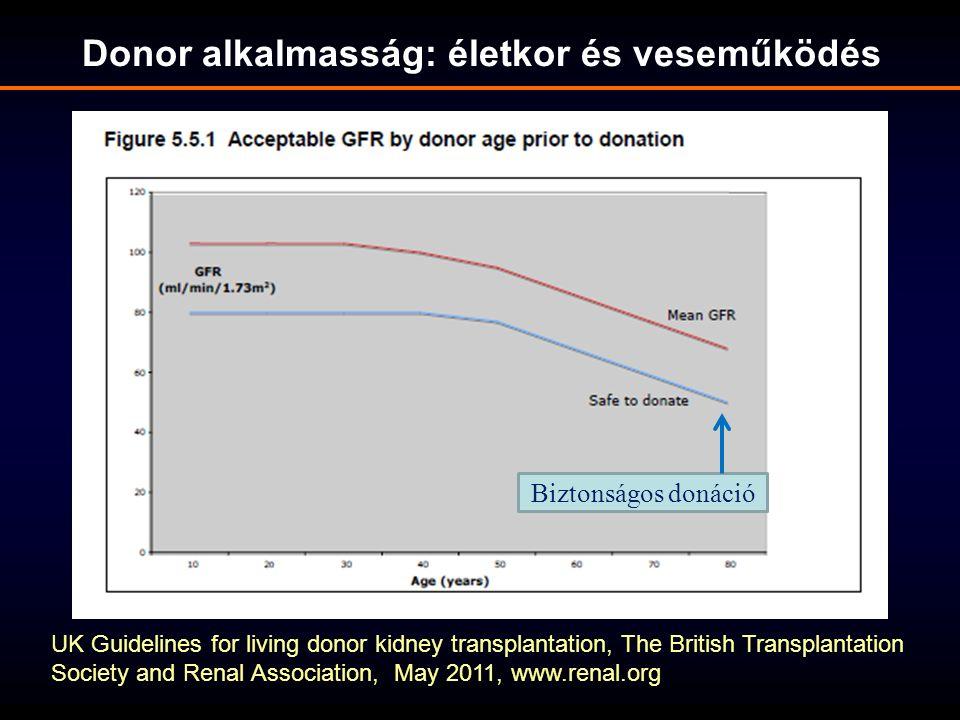 Donor alkalmasság: életkor és veseműködés