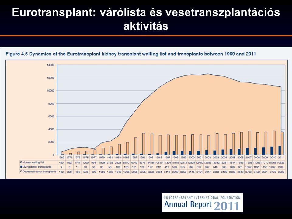 Eurotransplant: várólista és vesetranszplantációs aktivitás