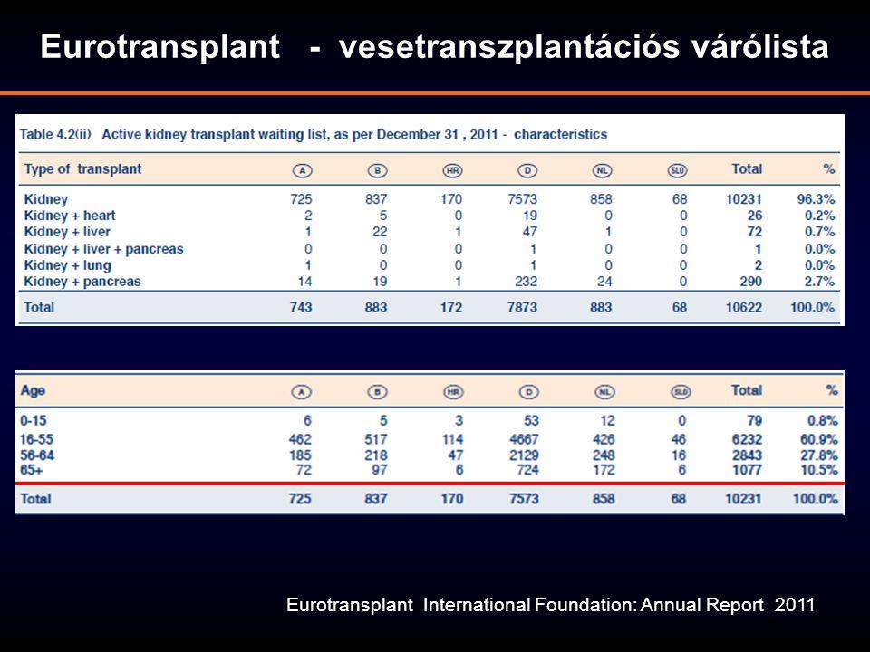 Eurotransplant - vesetranszplantációs várólista
