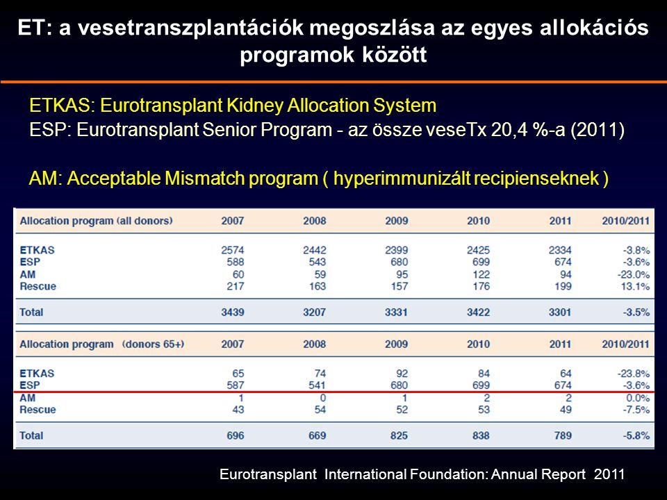 ET: a vesetranszplantációk megoszlása az egyes allokációs programok között
