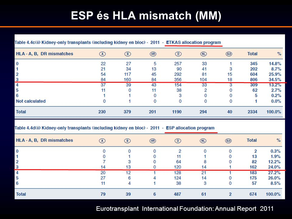 ESP és HLA mismatch (MM)
