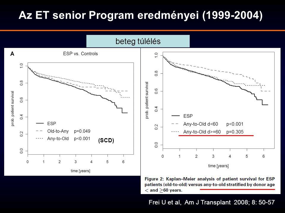 Az ET senior Program eredményei (1999-2004)