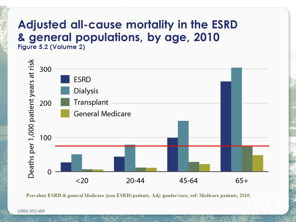 Adjusted all-cause mortality in the ESRD & general populations, by age, 2010 Figure 5.2 (Volume 2)
