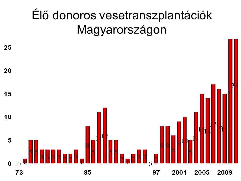 Élő donoros vesetranszplantációk Magyarországon