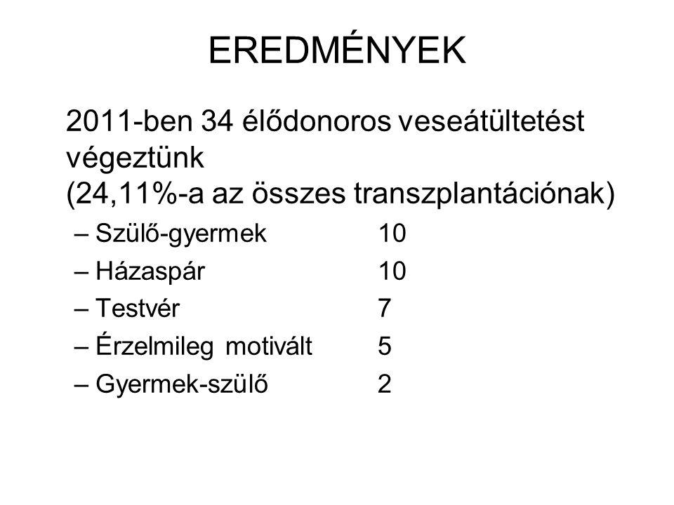 EREDMÉNYEK 2011-ben 34 élődonoros veseátültetést végeztünk (24,11%-a az összes transzplantációnak)