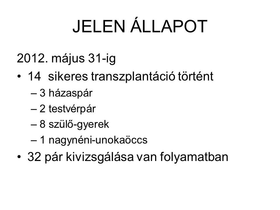JELEN ÁLLAPOT 2012. május 31-ig 14 sikeres transzplantáció történt