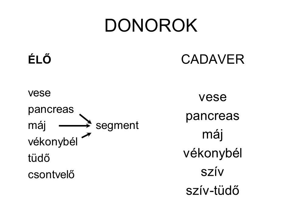DONOROK CADAVER vese pancreas máj vékonybél szív szív-tüdő ÉLŐ vese