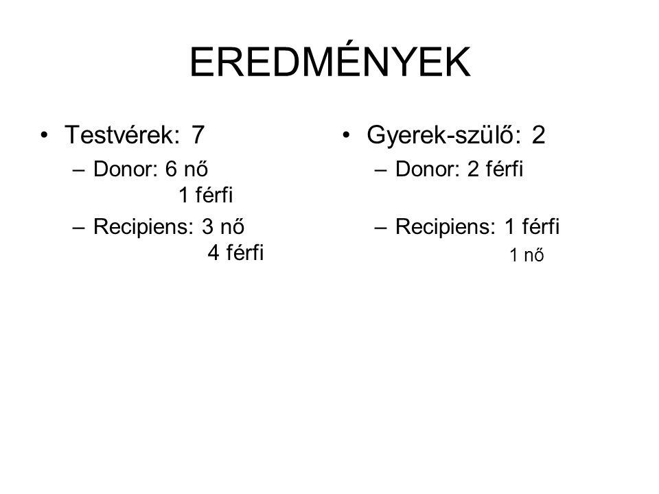 EREDMÉNYEK Testvérek: 7 Gyerek-szülő: 2 Donor: 6 nő 1 férfi