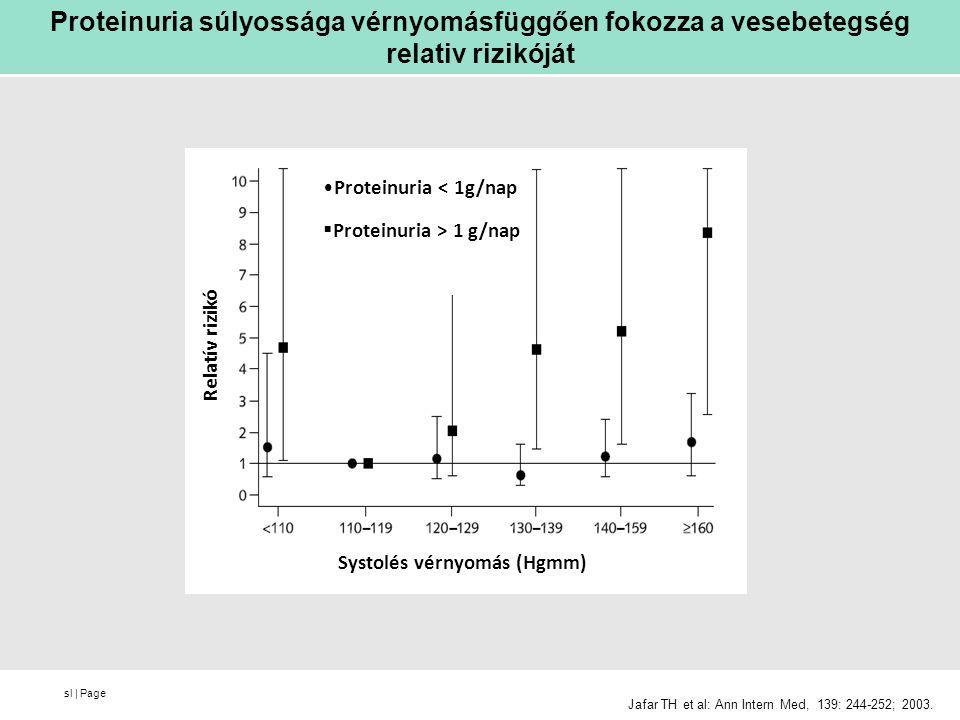 Proteinuria súlyossága vérnyomásfüggően fokozza a vesebetegség relativ rizikóját