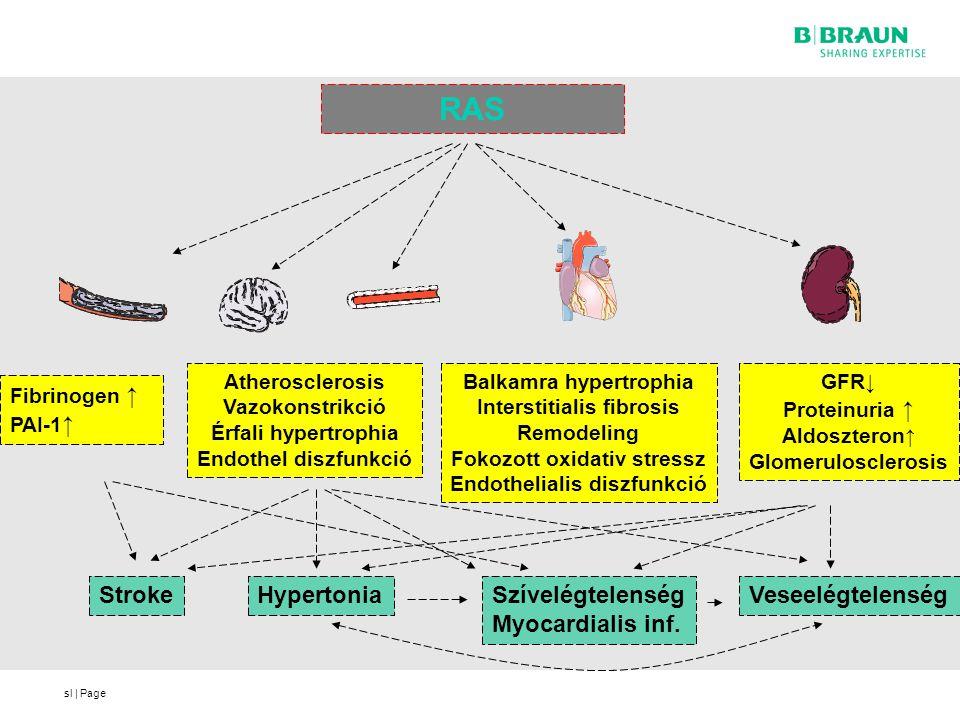 RAS Stroke Hypertonia Szívelégtelenség Myocardialis inf.