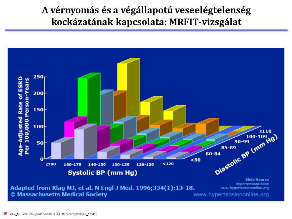 A vérnyomás és a végállapotú veseelégtelenség kockázatának kapcsolata: MRFIT-vizsgálat