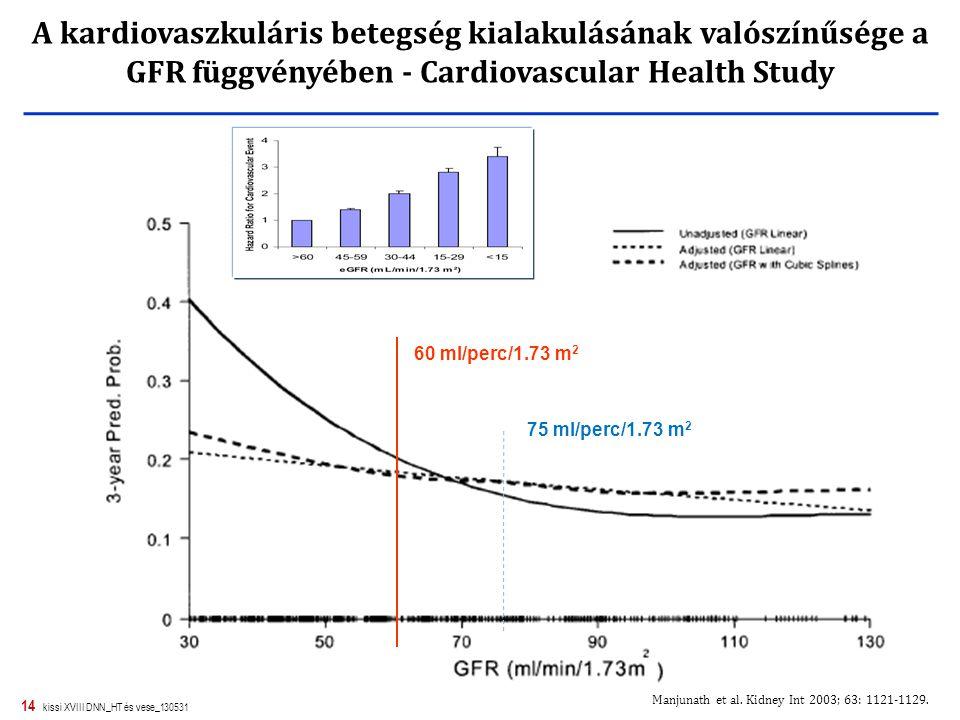 A kardiovaszkuláris betegség kialakulásának valószínűsége a GFR függvényében - Cardiovascular Health Study