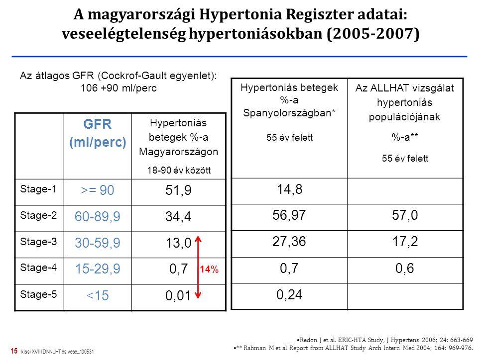 A magyarországi Hypertonia Regiszter adatai: