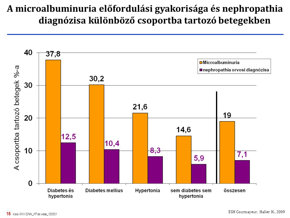 A csoportba tartozó betegek %-a