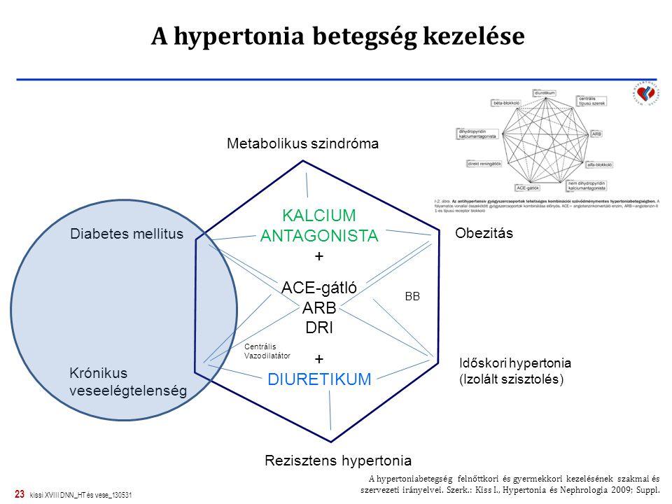 A hypertonia betegség kezelése