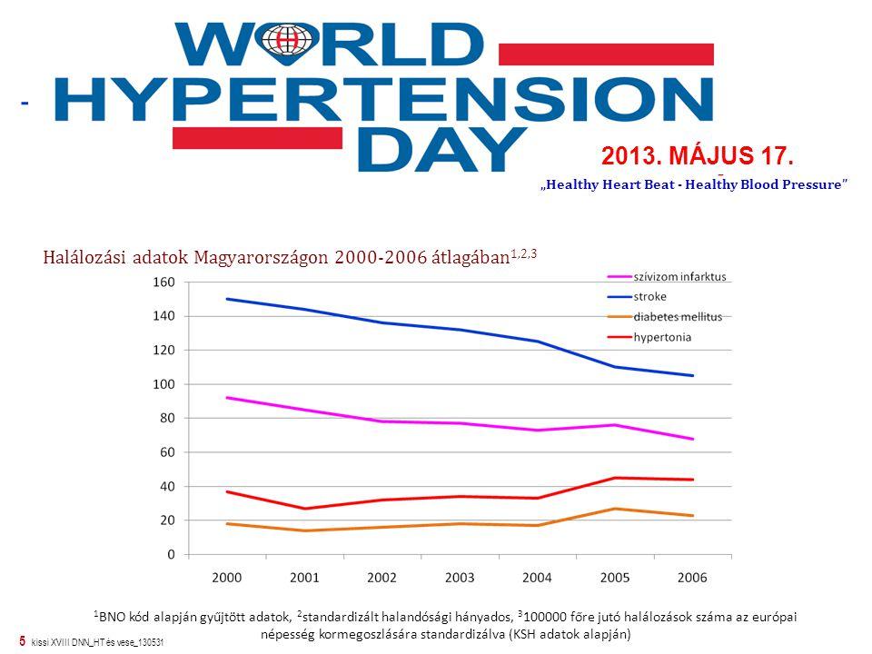 """2013. MÁJUS 17. """"Healthy Heart Beat - Healthy Blood Pressure Halálozási adatok Magyarországon 2000-2006 átlagában1,2,3."""