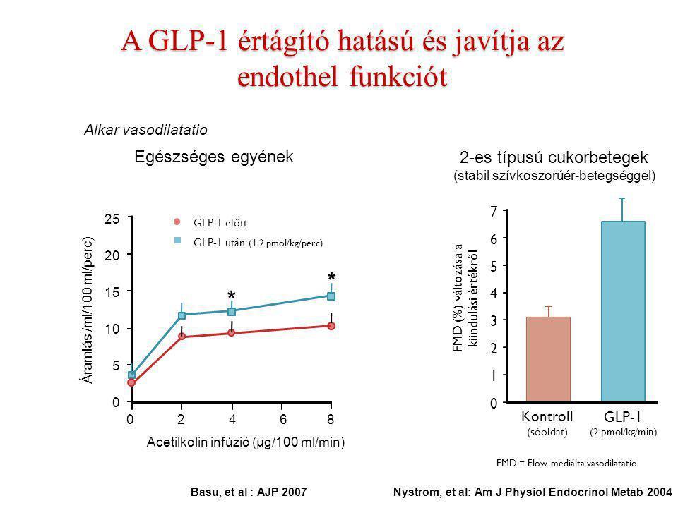 A GLP-1 értágító hatású és javítja az endothel funkciót