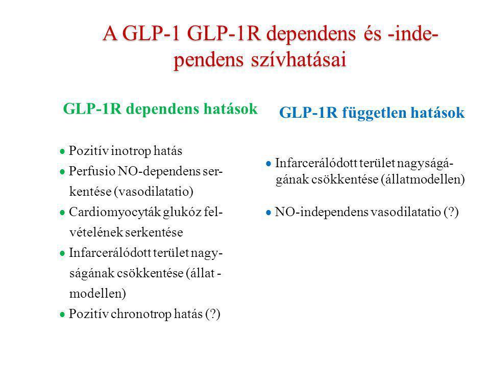 A GLP-1 GLP-1R dependens és -inde-pendens szívhatásai
